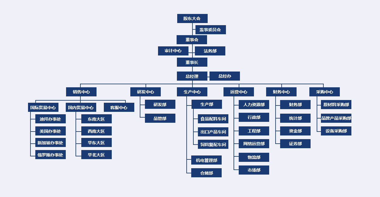 同泰组织架构.jpg